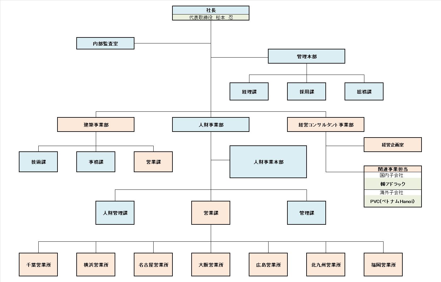 組織図 2017.7.1以降